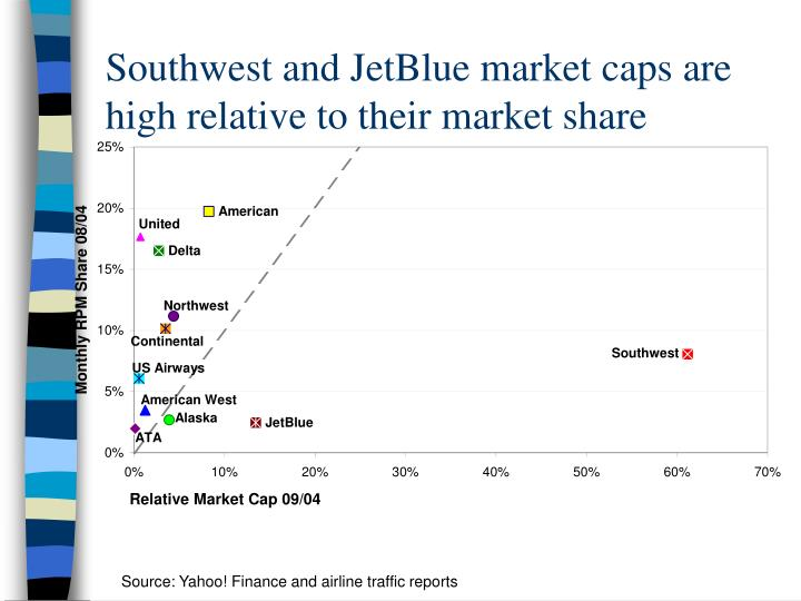 Southwest and JetBlue market caps are high relative to their market share