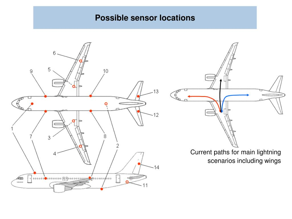 Possible sensor locations