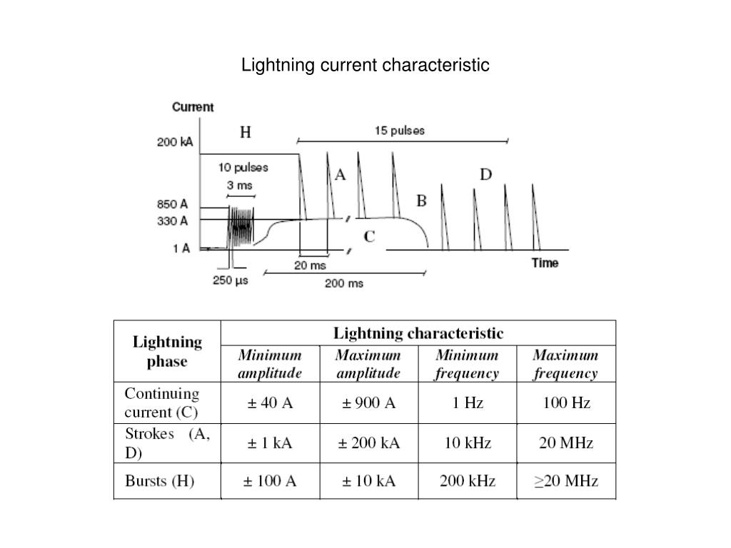 Lightning current characteristic