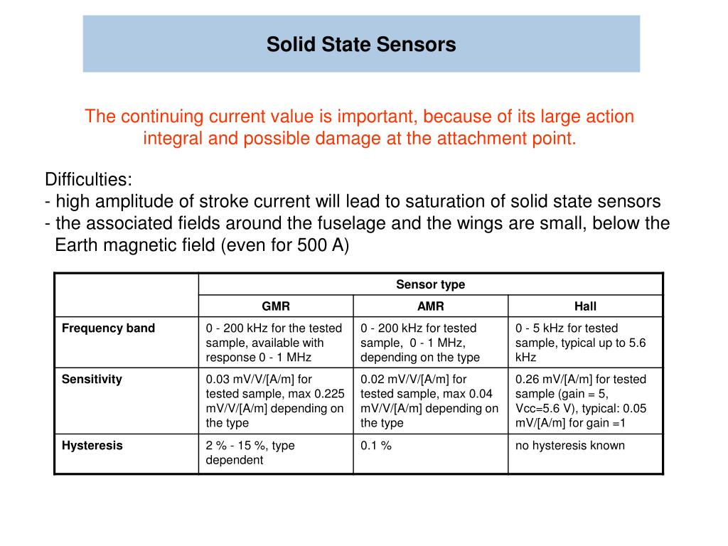 Solid State Sensors
