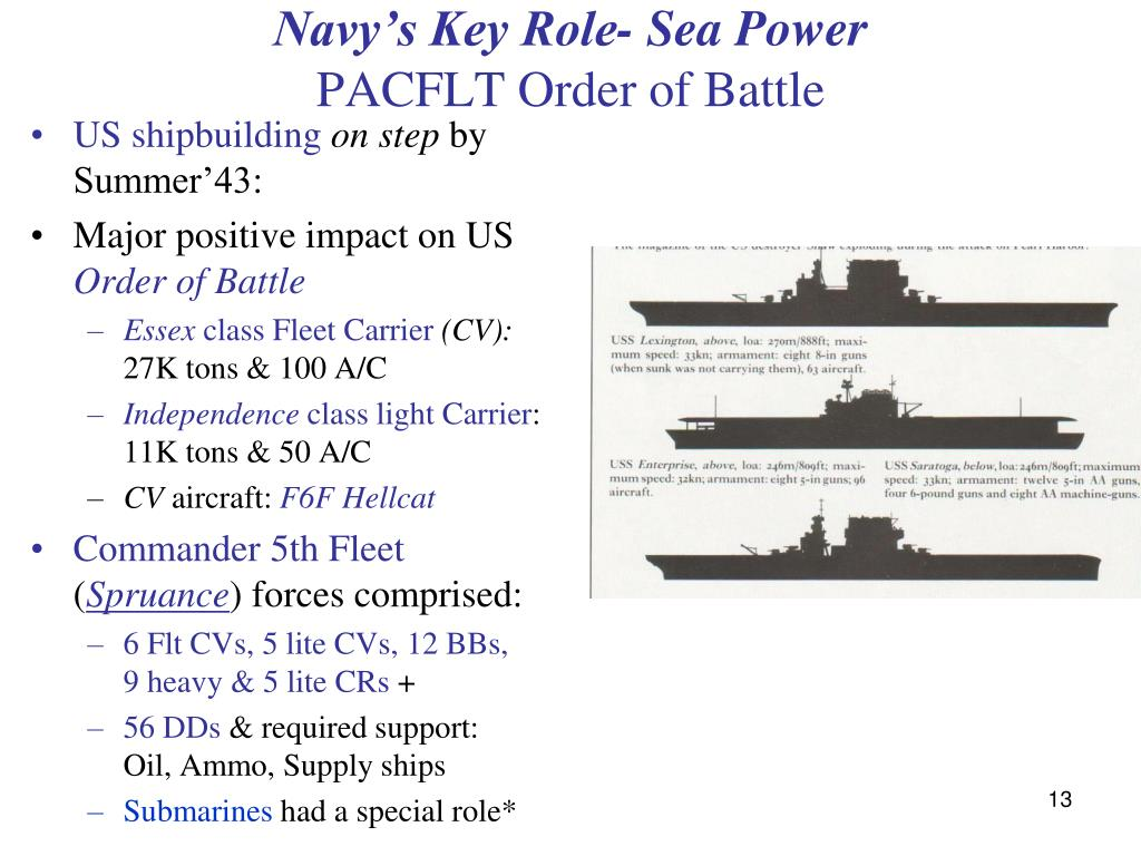 Navy's Key Role- Sea Power