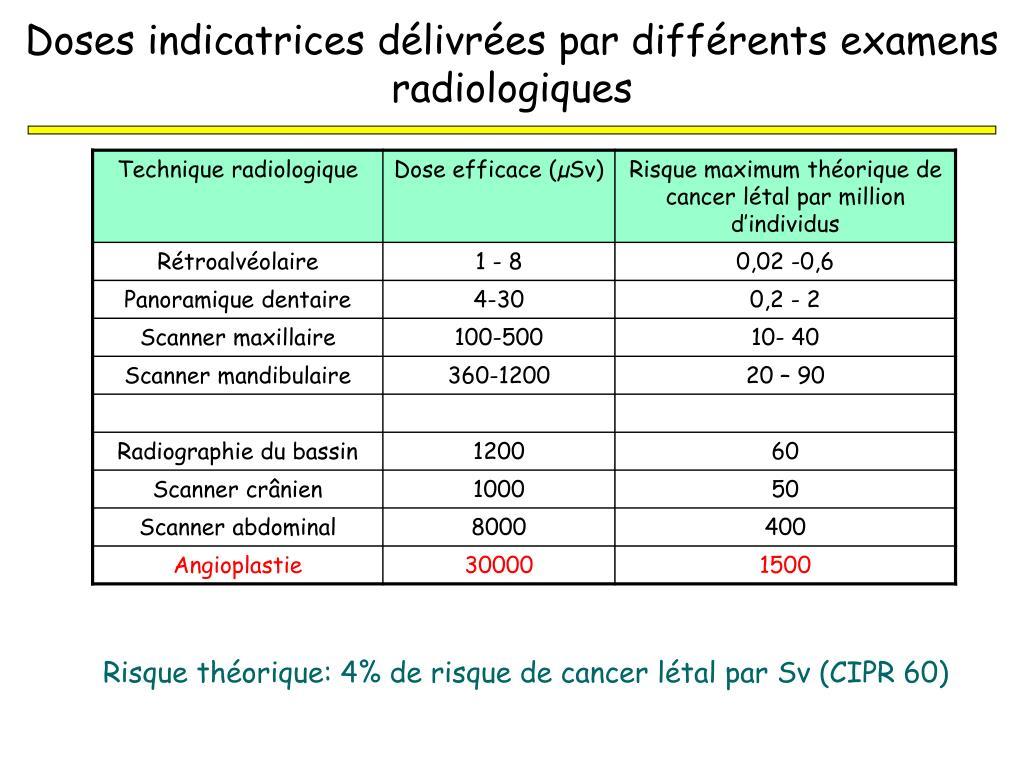 Doses indicatrices délivrées par différents examens radiologiques