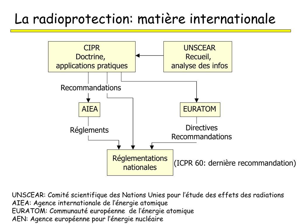 La radioprotection: matière internationale