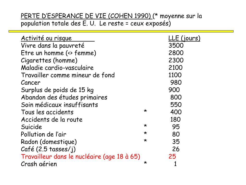 PERTE D'ESPERANCE DE VIE (COHEN 1990)