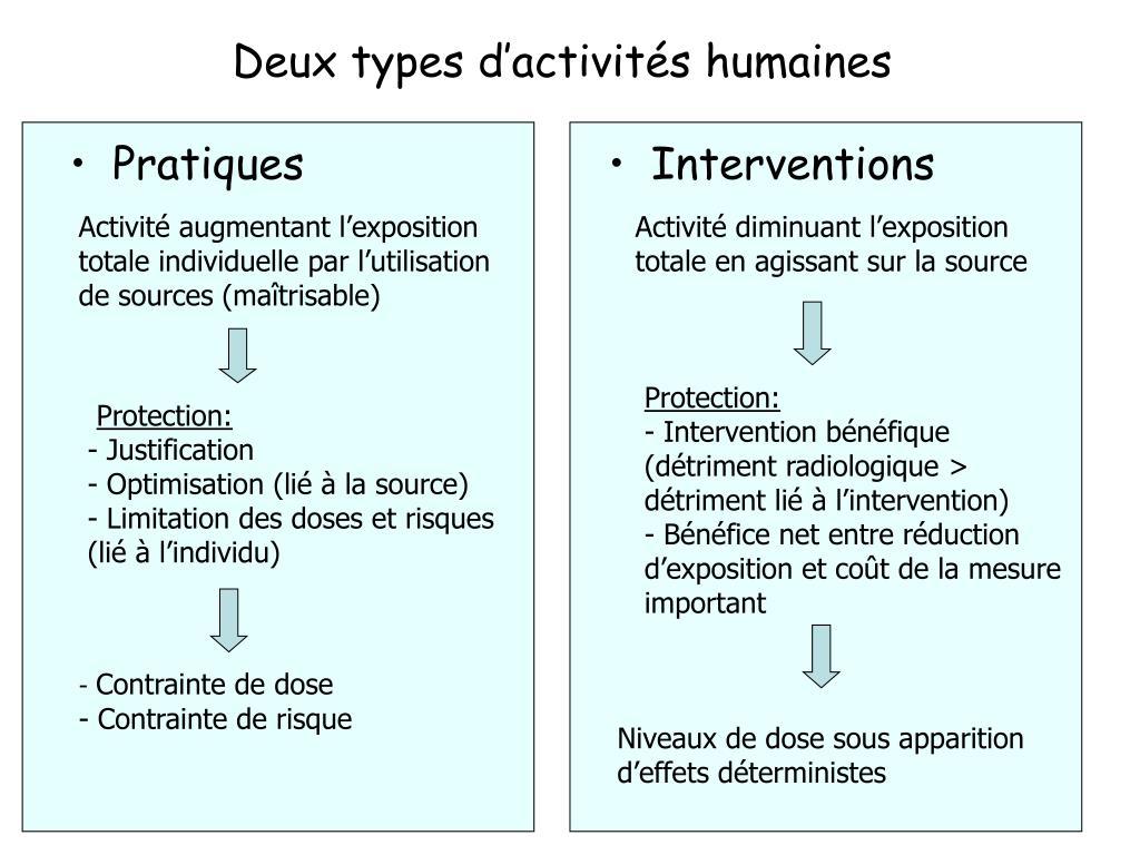 Deux types d'activités humaines