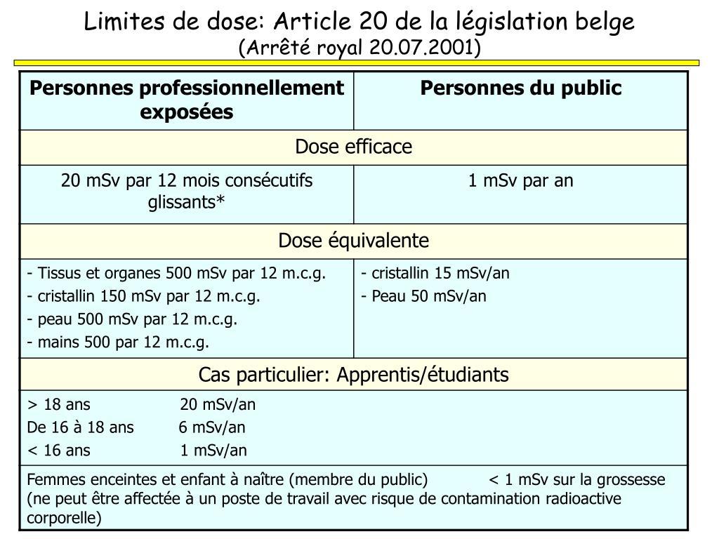Limites de dose: Article 20 de la législation belge