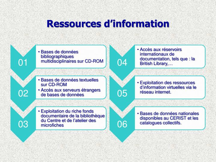 Ressources d'information
