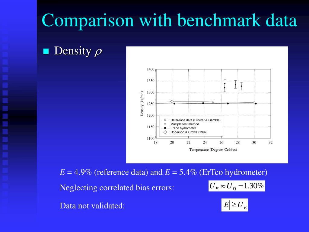 Comparison with benchmark data