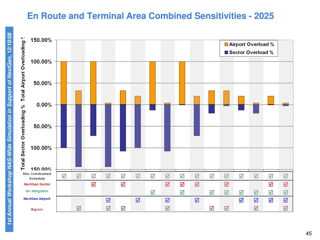 En Route and Terminal Area Combined Sensitivities - 2025