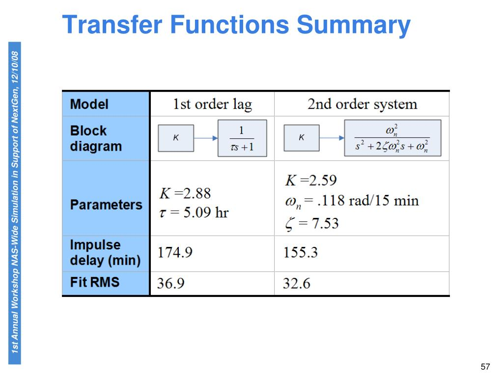 Transfer Functions Summary