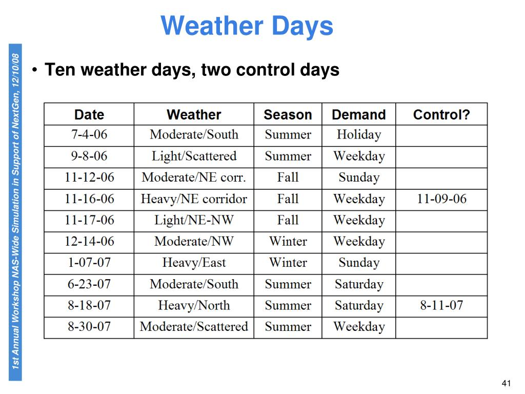 Ten weather days, two control days