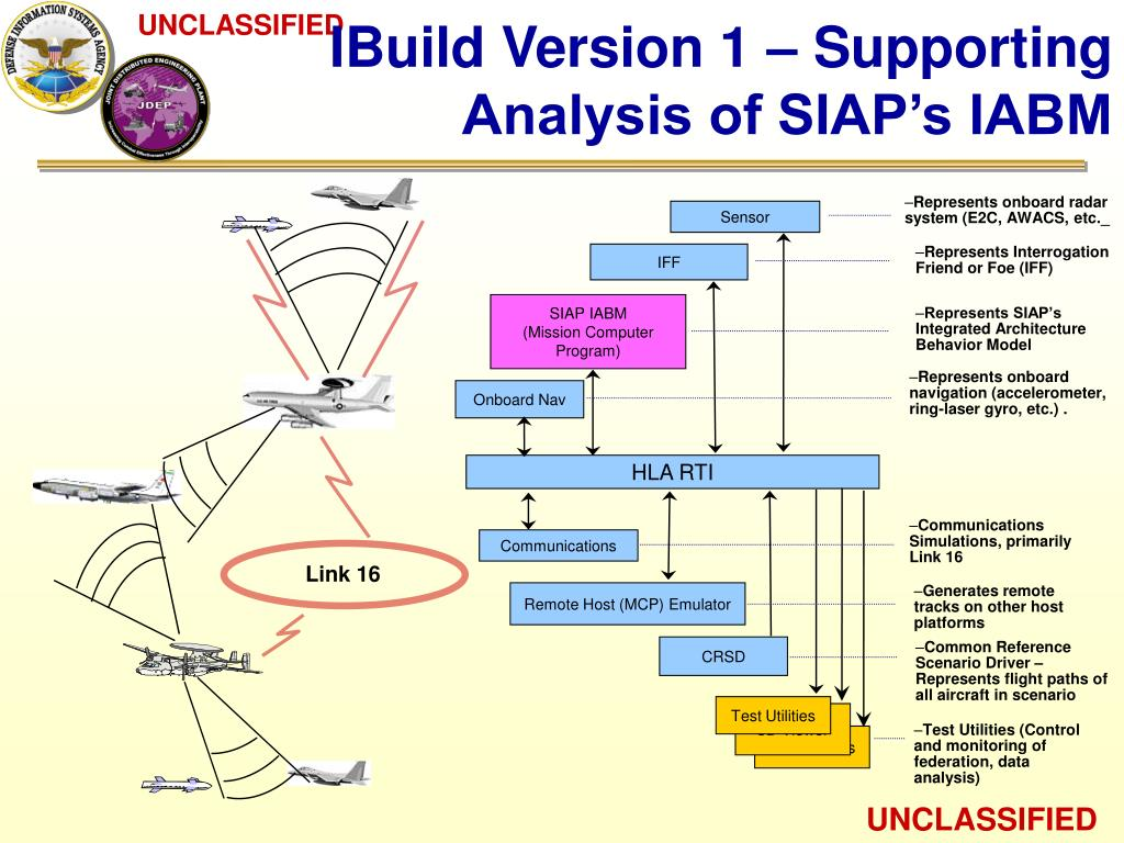 IBuild Version 1 – Supporting Analysis of SIAP's IABM