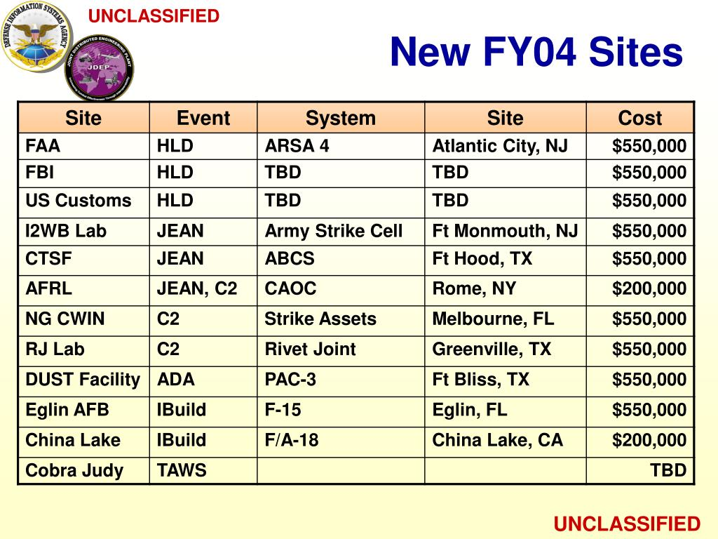 New FY04 Sites