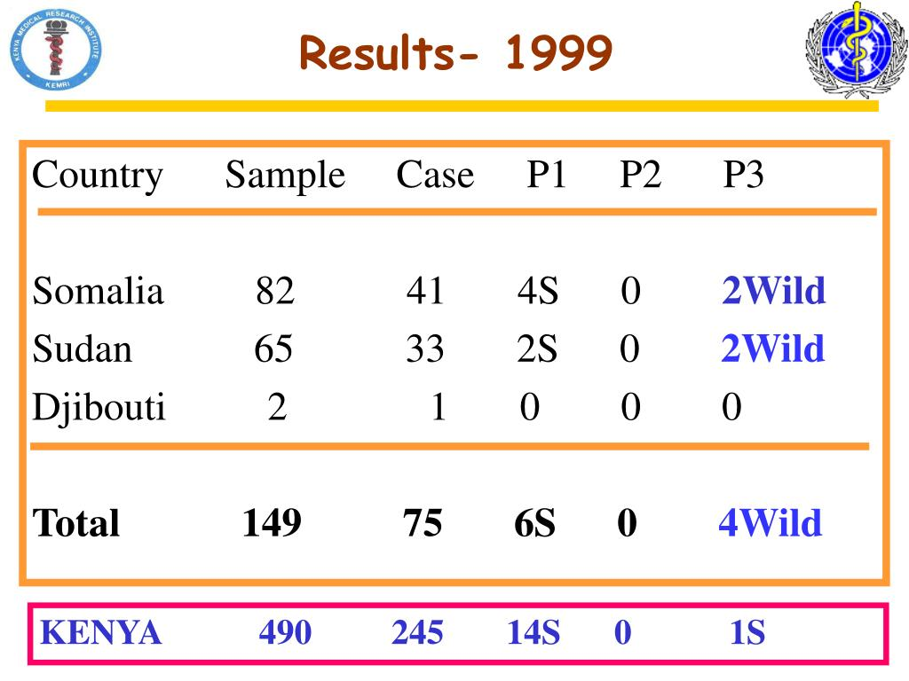 Results- 1999