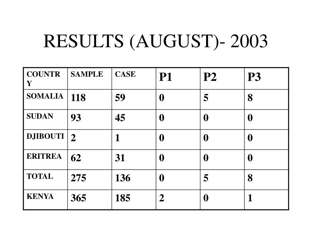 RESULTS (AUGUST)- 2003