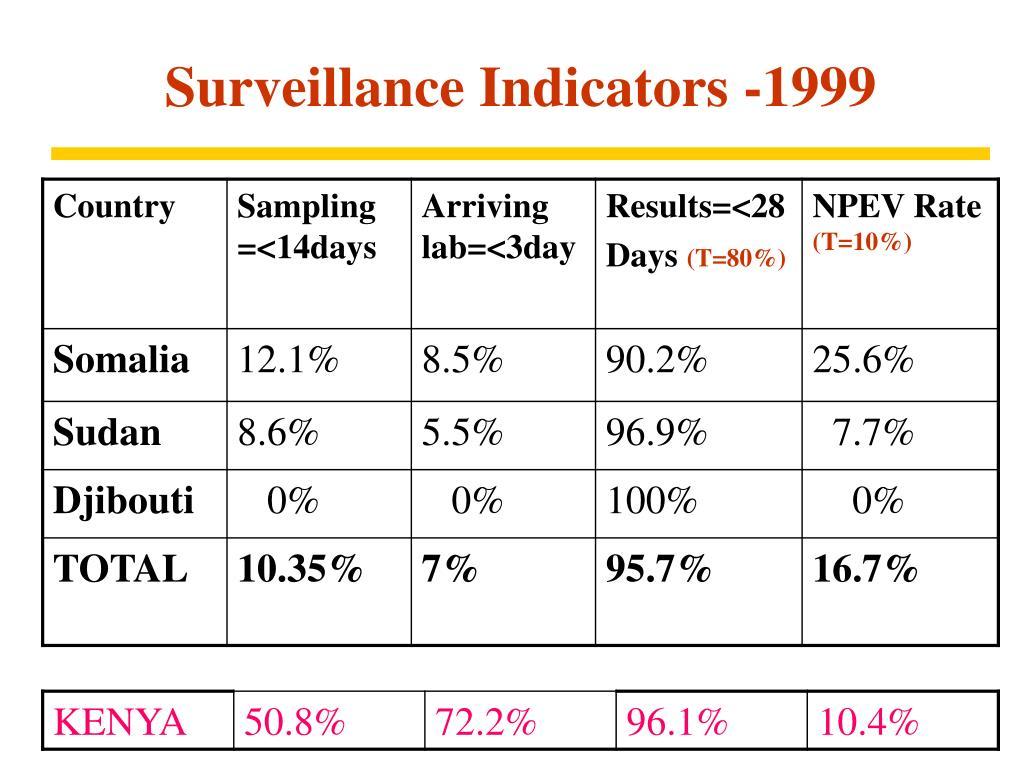 Surveillance Indicators -1999