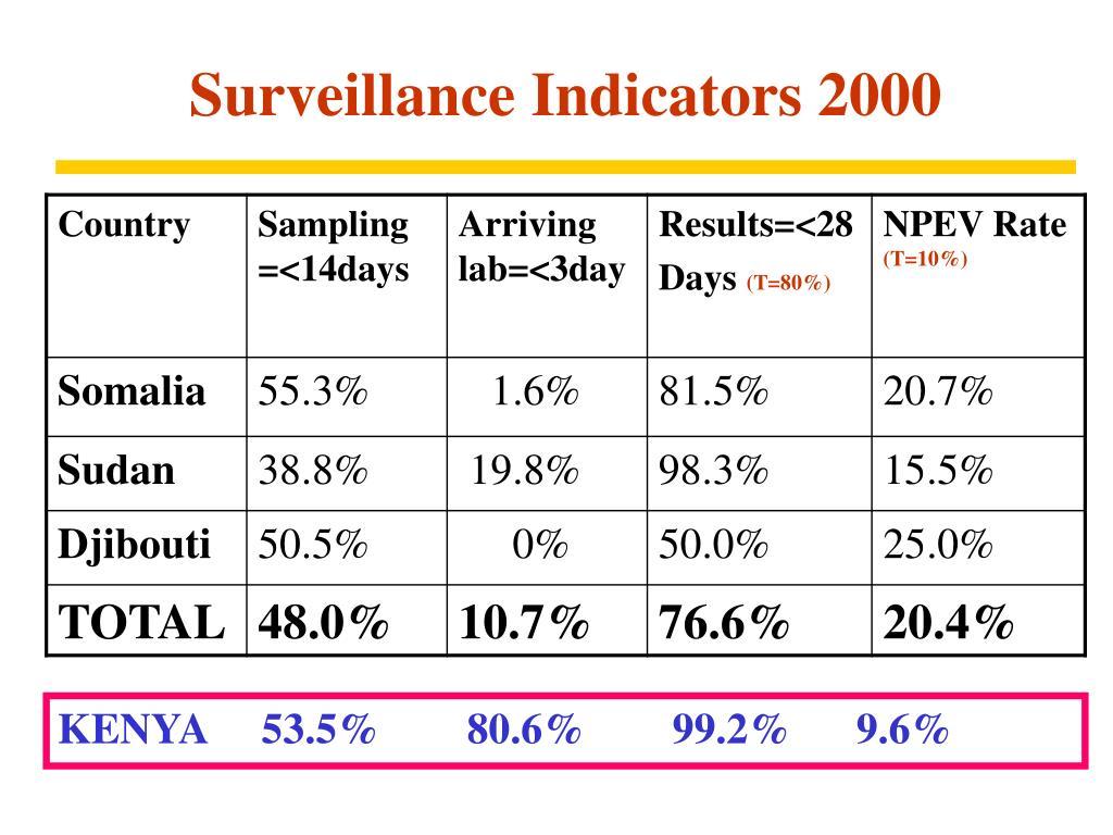Surveillance Indicators 2000