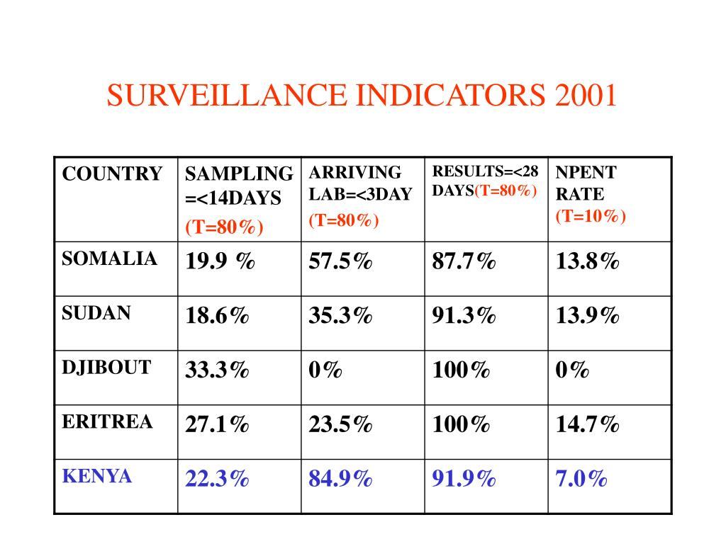 SURVEILLANCE INDICATORS 2001