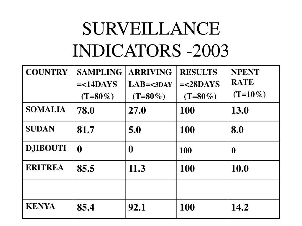 SURVEILLANCE INDICATORS -2003