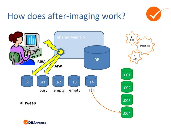 How does after-imaging work?