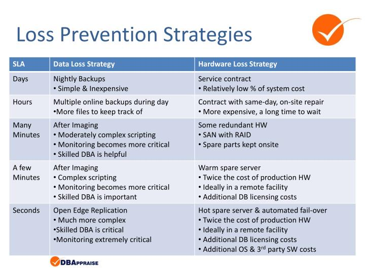 Loss Prevention Strategies