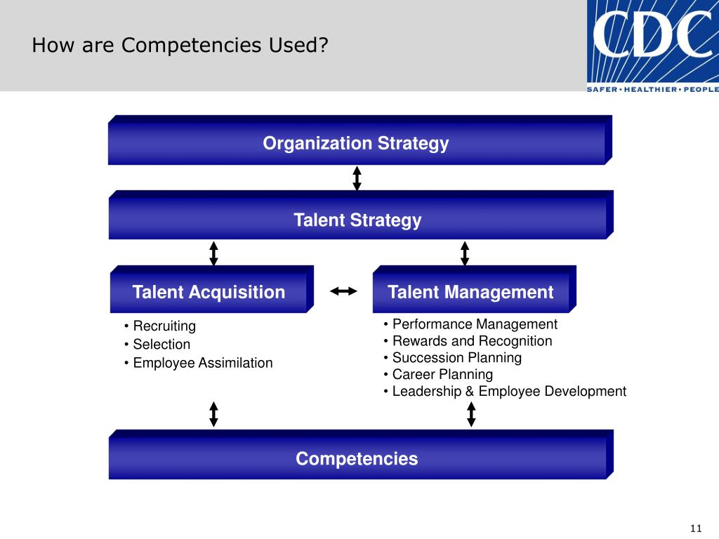 How are Competencies Used?
