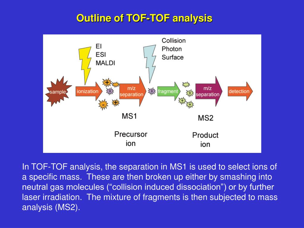 Outline of TOF-TOF analysis