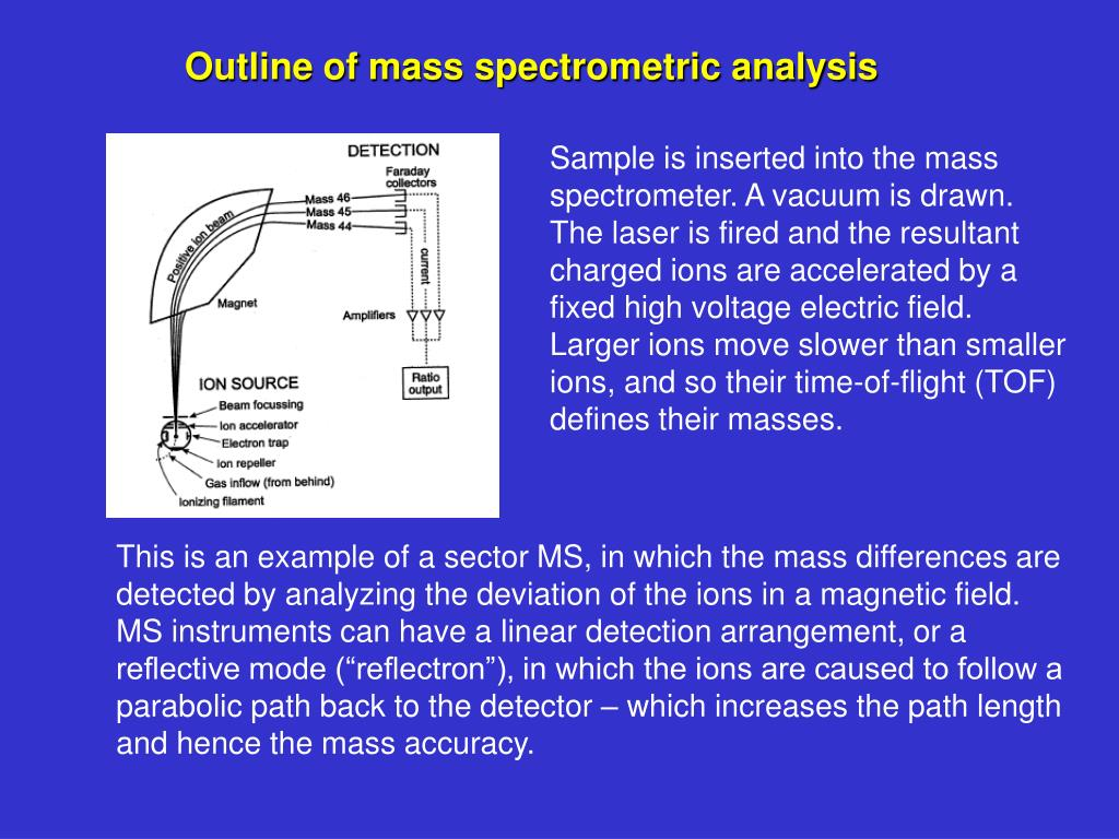 Outline of mass spectrometric analysis