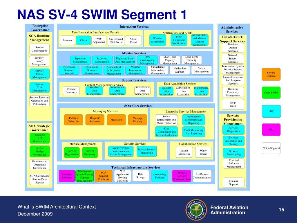 NAS SV-4 SWIM Segment 1