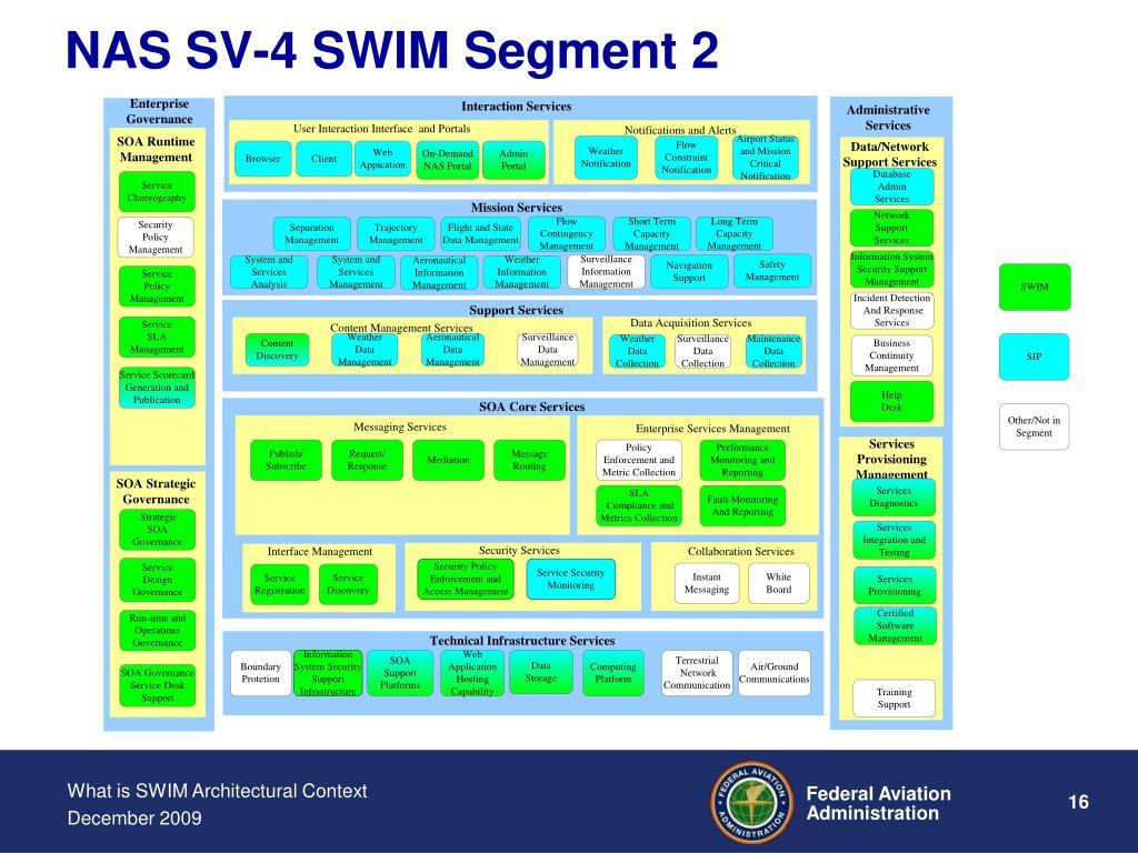 NAS SV-4 SWIM Segment 2