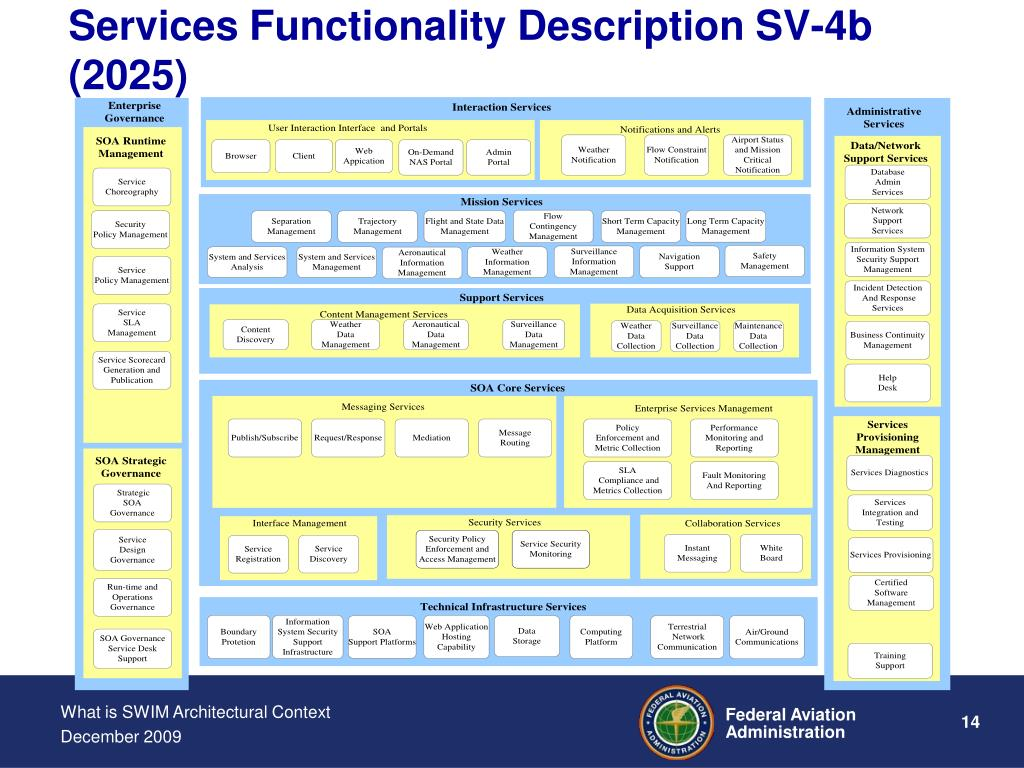 Services Functionality Description SV-4b (2025)
