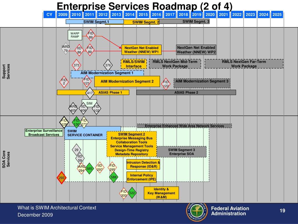 Enterprise Services Roadmap (2 of 4)