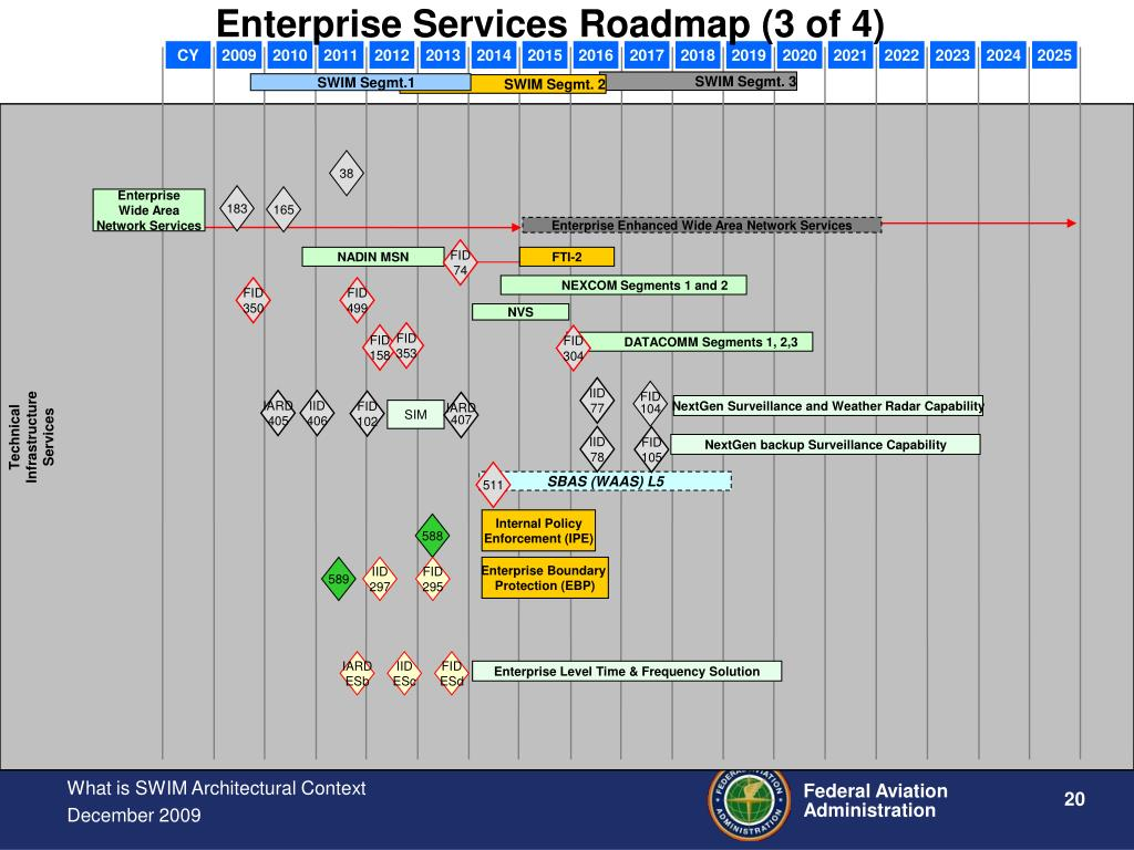 Enterprise Services Roadmap (3 of 4)
