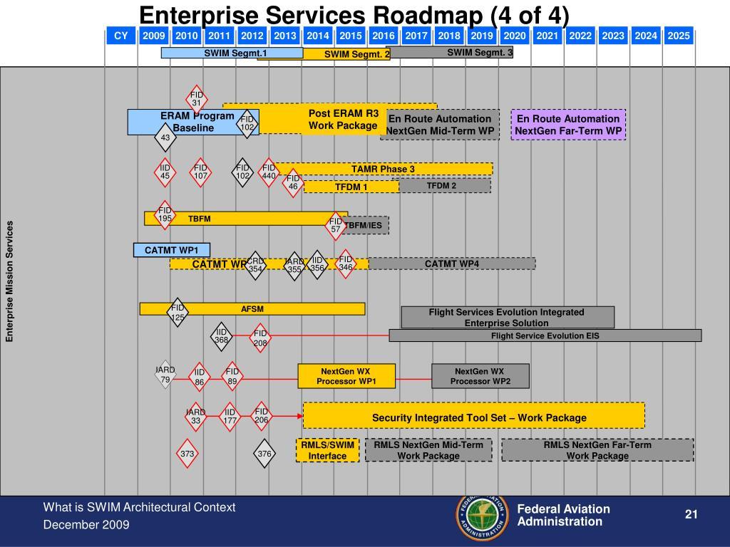 Enterprise Services Roadmap (4 of 4)