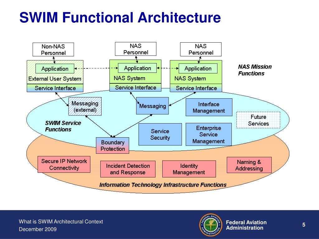 SWIM Functional Architecture