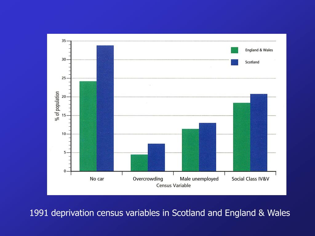 1991 deprivation census variables in Scotland and England & Wales