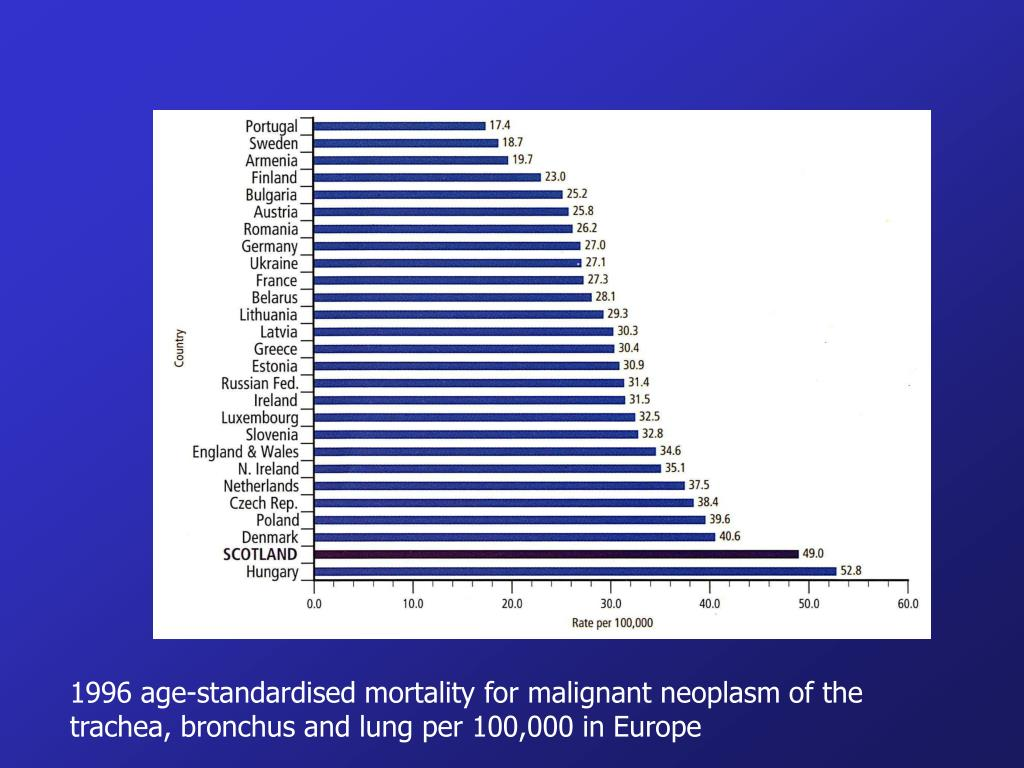 1996 age-standardised mortality for malignant neoplasm of the trachea, bronchus and lung per 100,000 in Europe