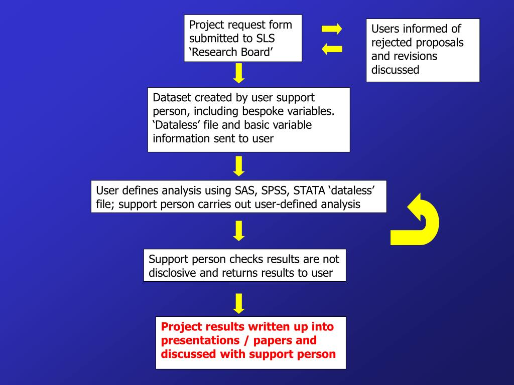 Project request form submitted to SLS 'Research Board'