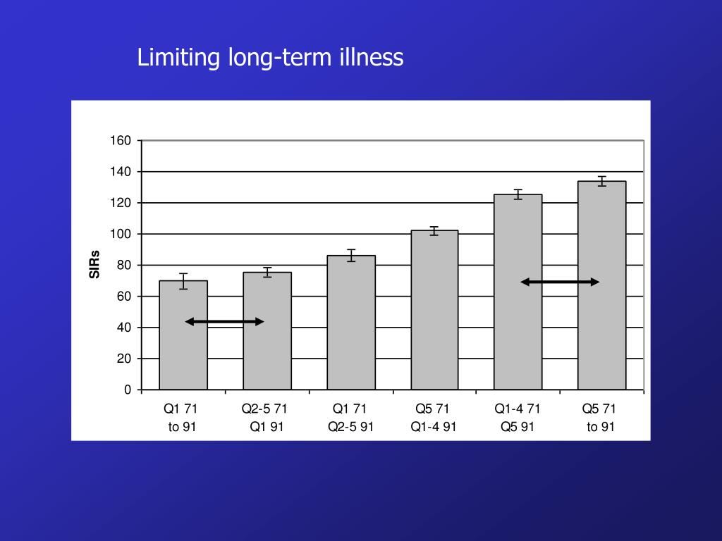 Limiting long-term illness