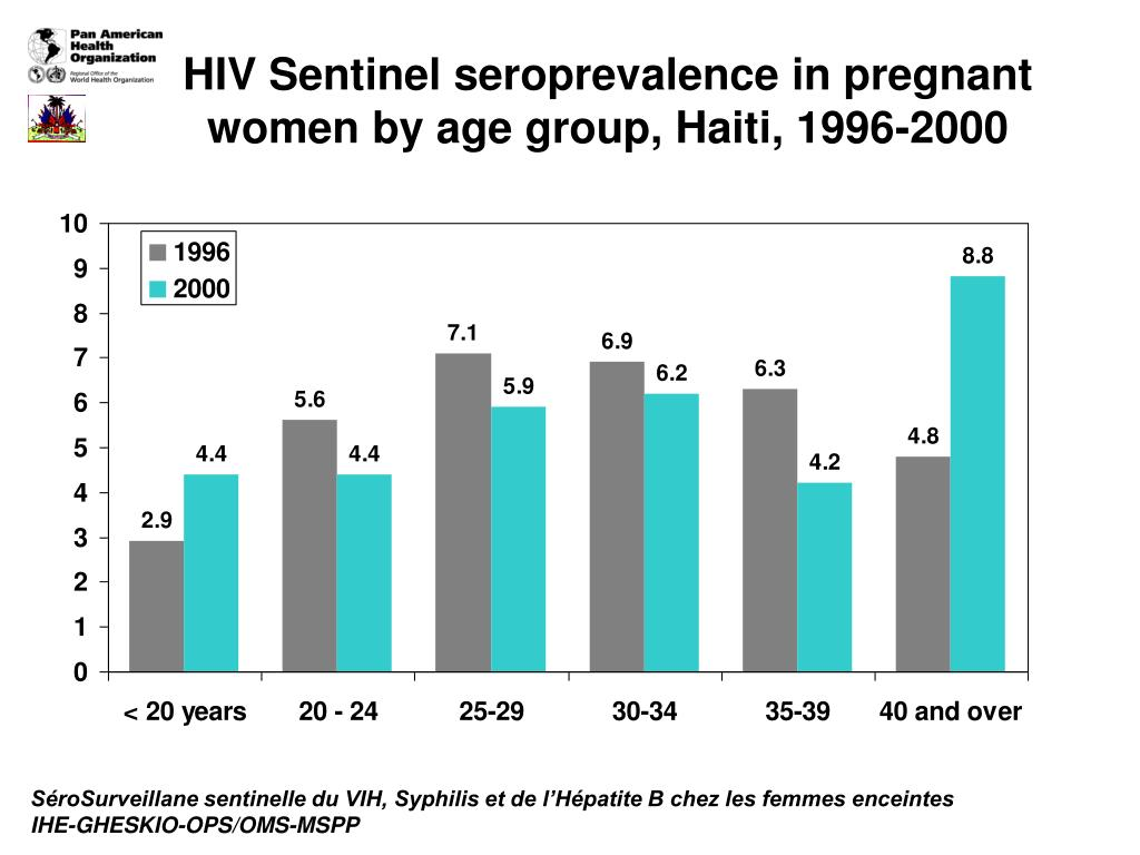 HIV Sentinel seroprevalence in pregnant women by age group, Haiti, 1996-2000