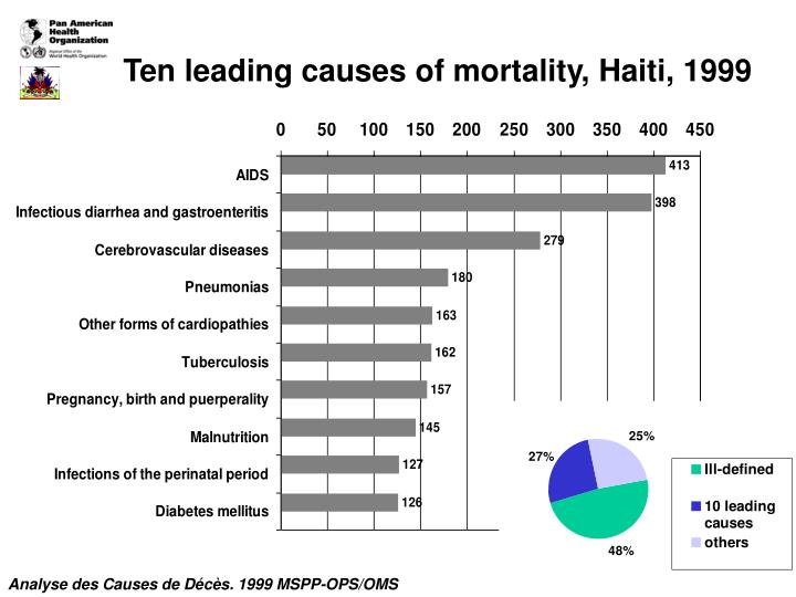 Ten leading causes of mortality, Haiti, 1999