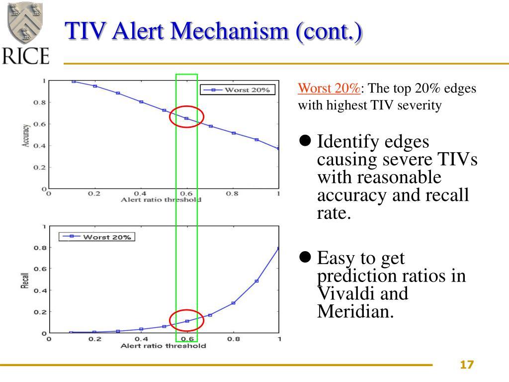 TIV Alert Mechanism (cont.)