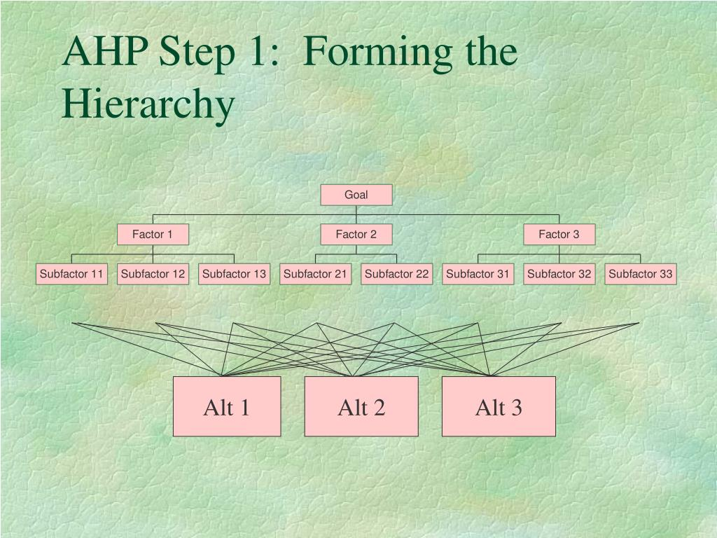 AHP Step 1:  Forming the Hierarchy