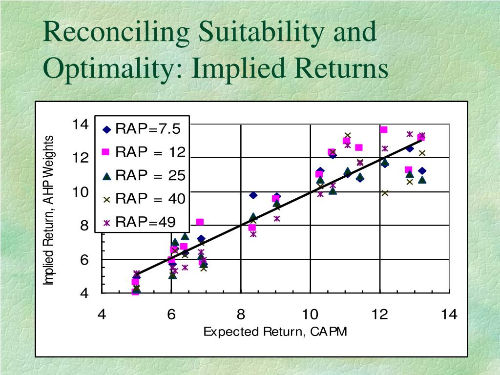 Reconciling Suitability and Optimality: Implied Returns