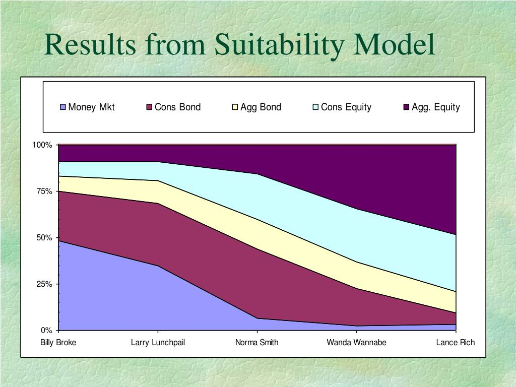 Results from Suitability Model