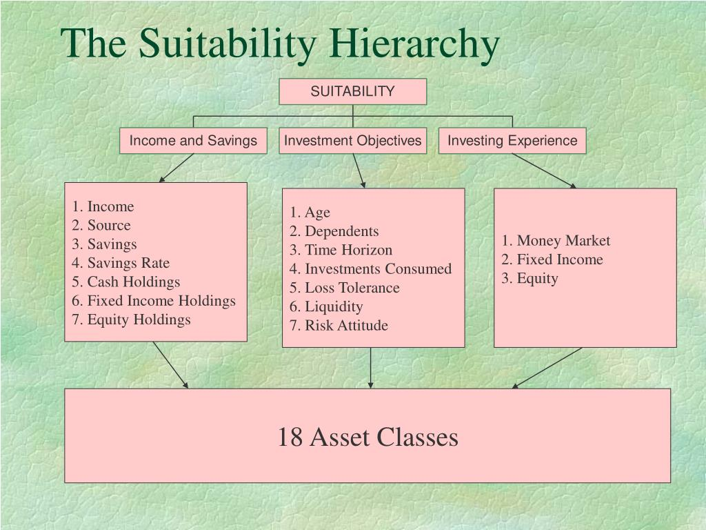 The Suitability Hierarchy