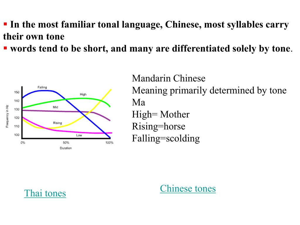 In the most familiar tonal language, Chinese, most syllables carry their own tone