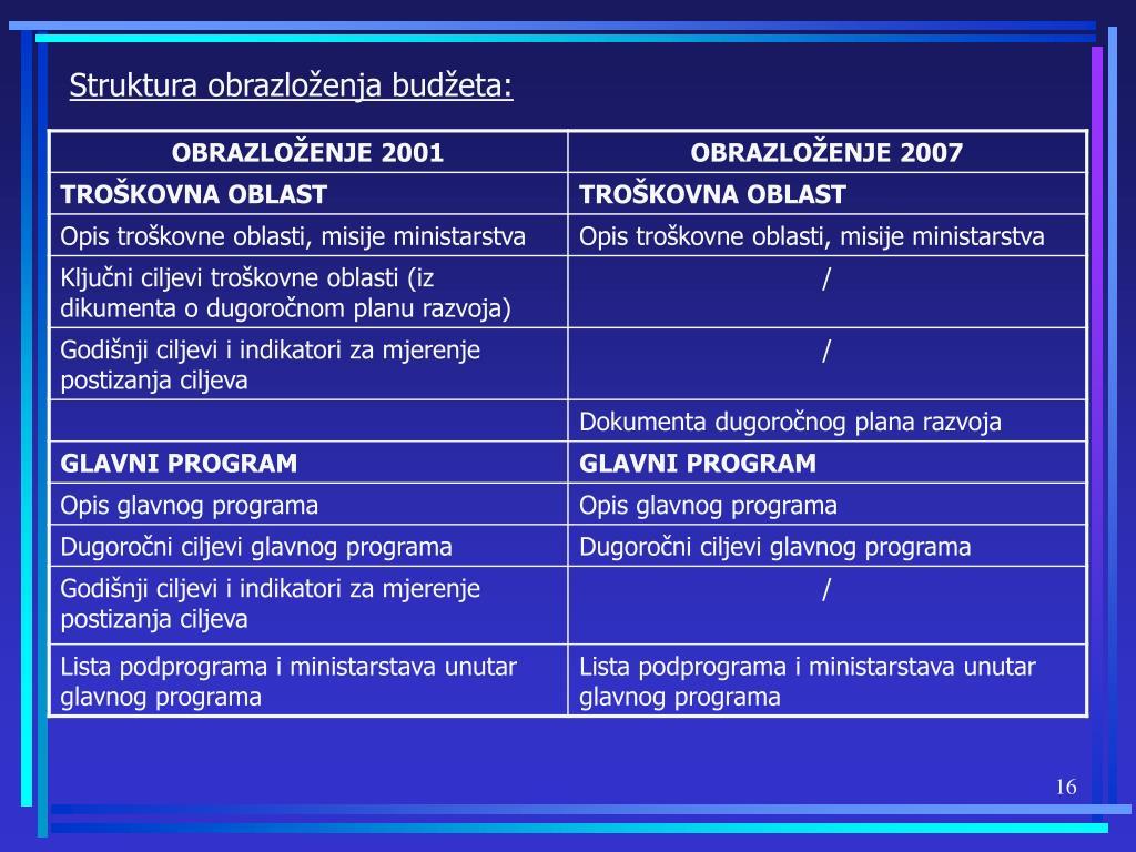 Struktura obrazloženja budžeta