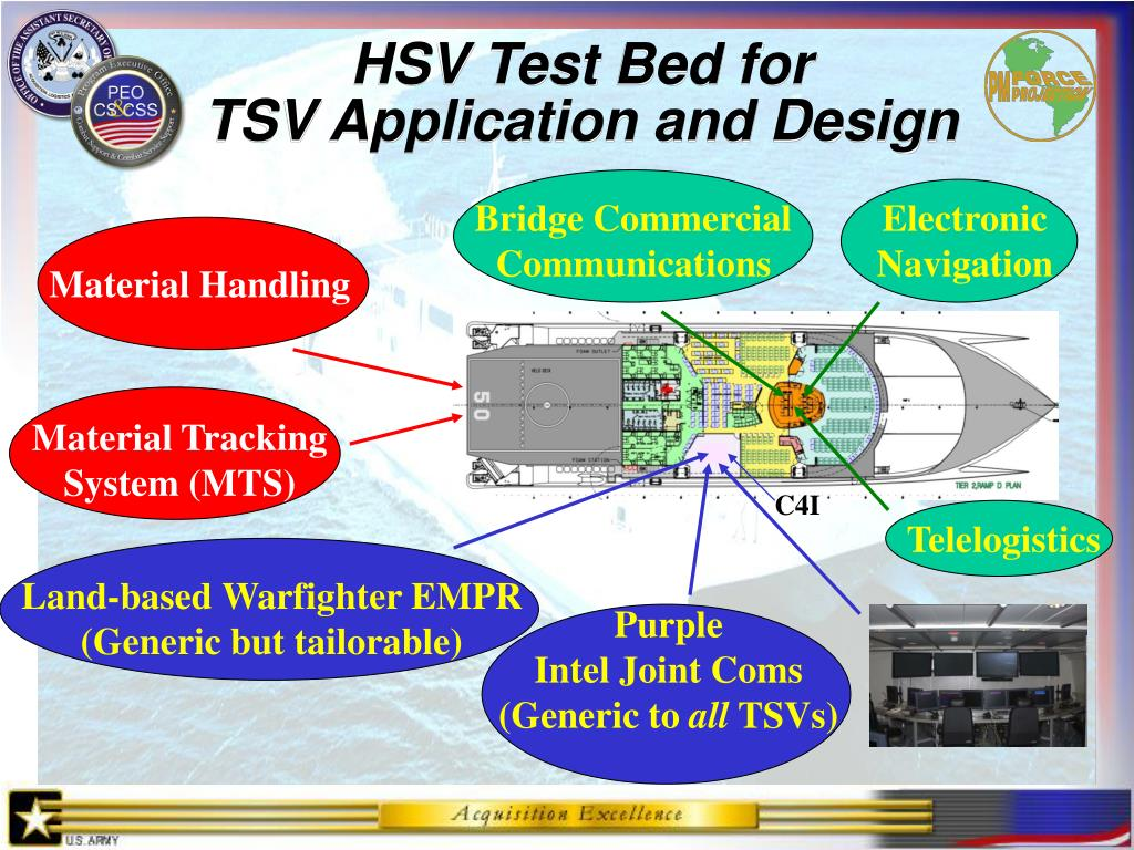 HSV Test Bed for