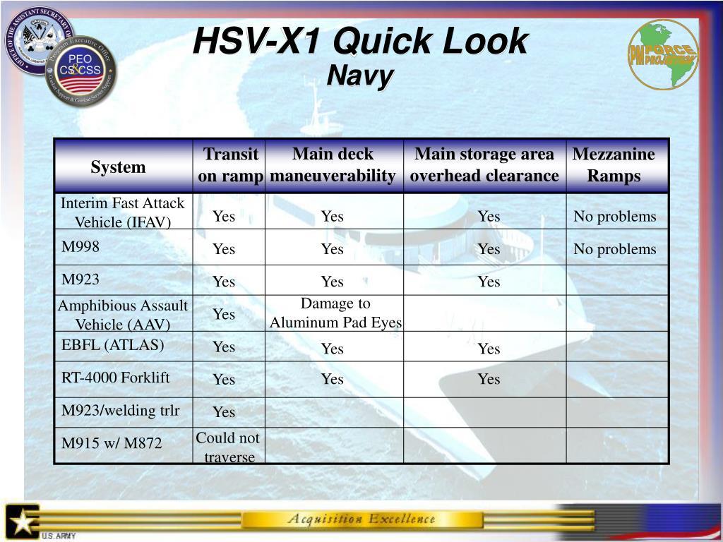 HSV-X1 Quick Look